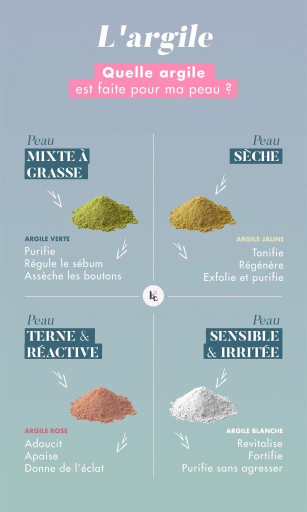 Argile verte, argile rose, argile blanche, argile jaune : quelle argile est adaptée à ma peau du visage - infographie